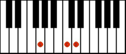Piano Keyboard Chord Gsus4 G Suspended Fourth Zongora