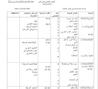 خطة اللغة العربية للصف الحادي عشر الادبي الفصل الاول 2019 2020 18th 10 Things