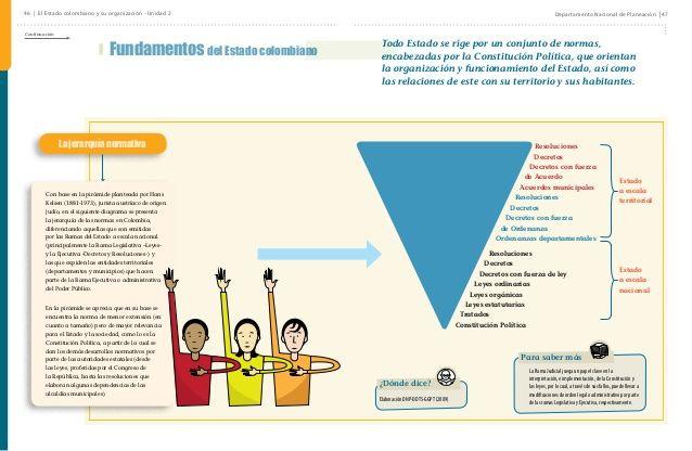 Resultado De Imagen Para Organizacion Y Estructura Del