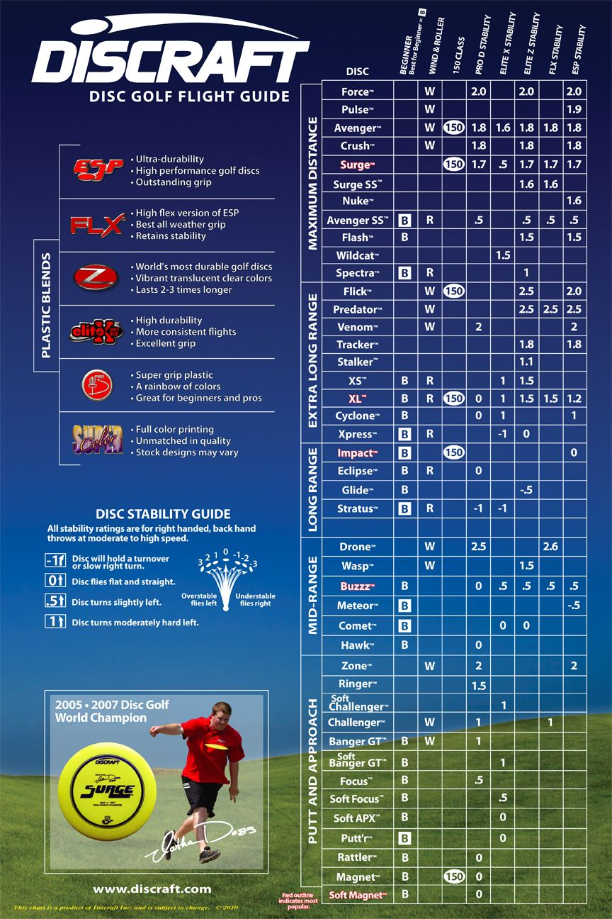 A chart showing discraft discs and their characteristics disc