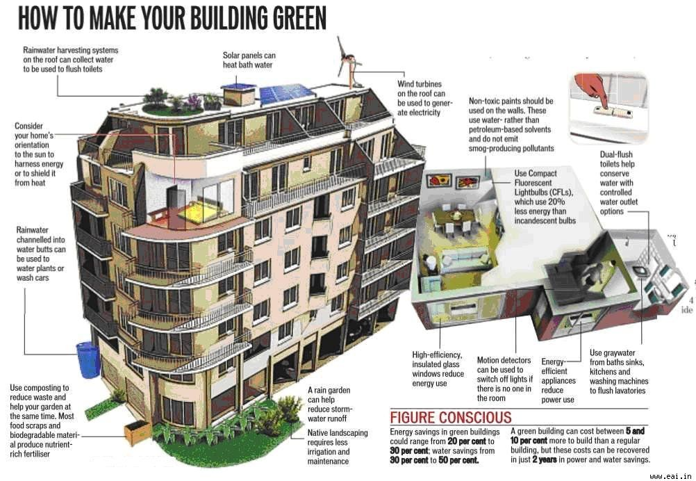 India How To Make Your Building Green Asia Green Buildings