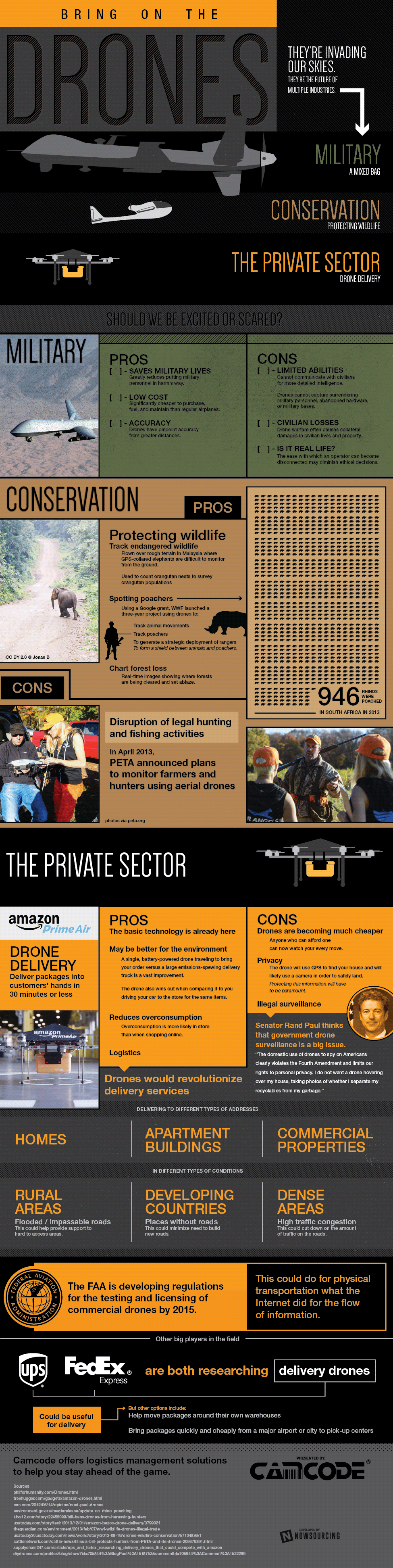 Bring on the Drones [Infographic]
