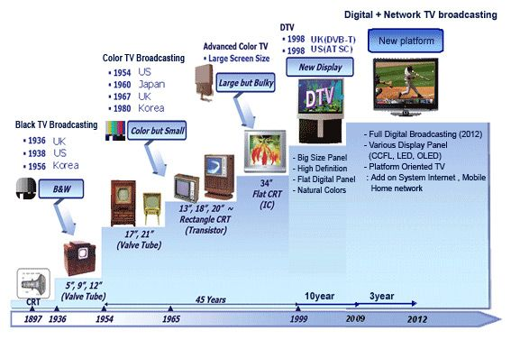 a history of digital television in the united states It was not until 1964 april 1 that the federal government required that all television sets manufactured in the united states of america include both vhf and uhf receiving capability channel 53 only lasted a year or so [and had a very low power] the commercial channel 16 lasted only until 1957 and went off the air shortly before.