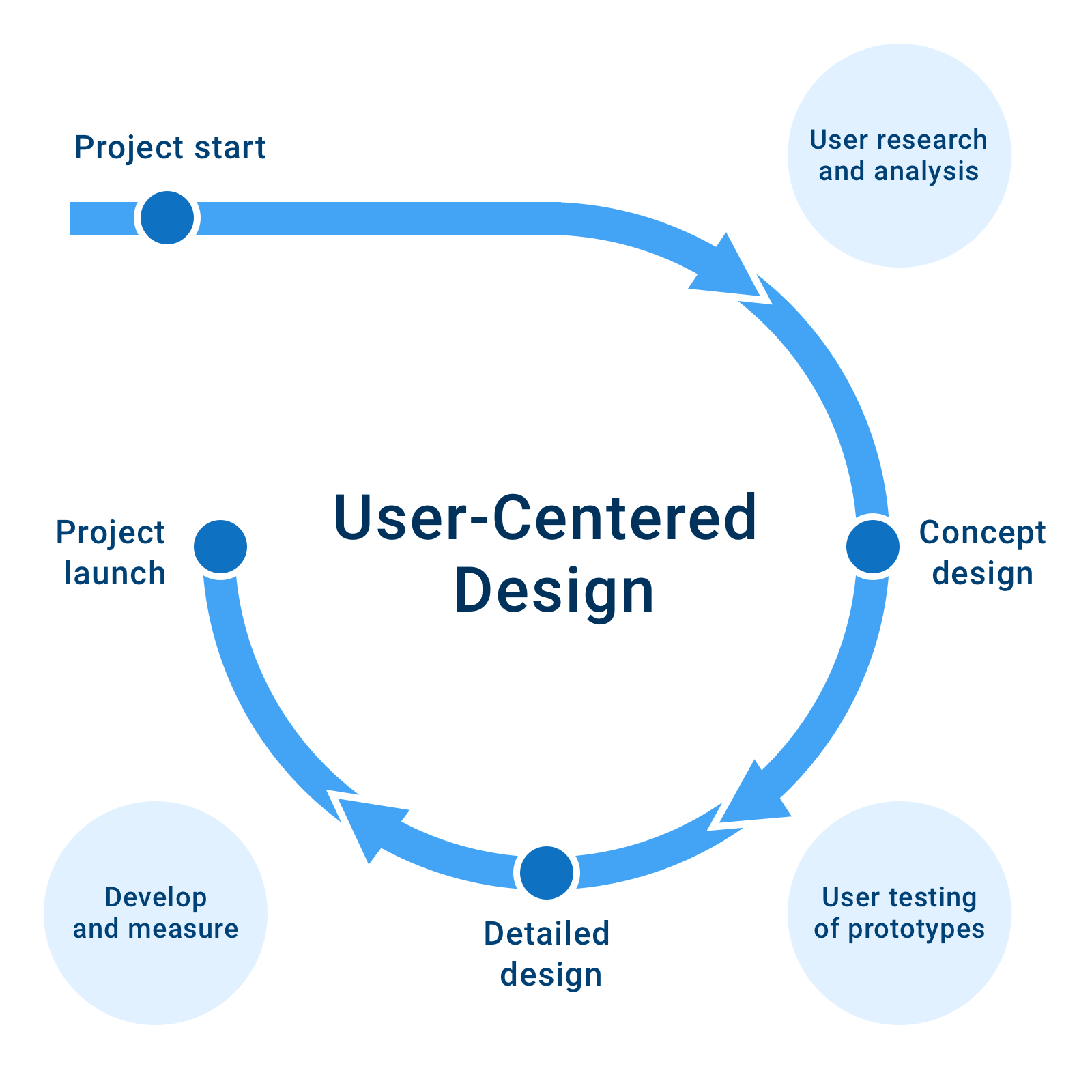 User Centered Design Process And Benefits