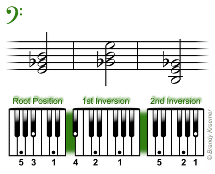 Beginner Bass Piano Chords Piano Pinterest Piano Bass And