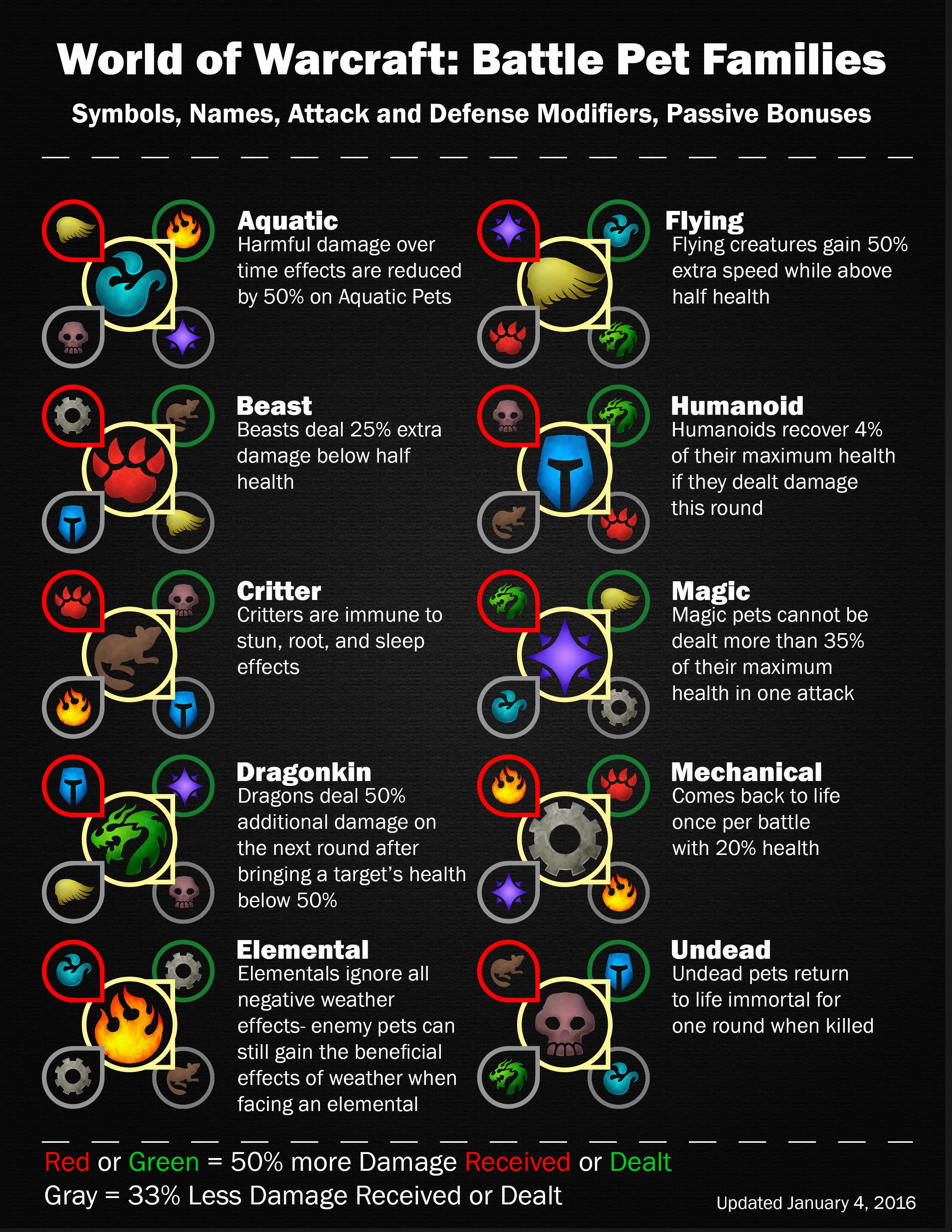 Battle pet World of warcraft, Warcraft pets, Battle