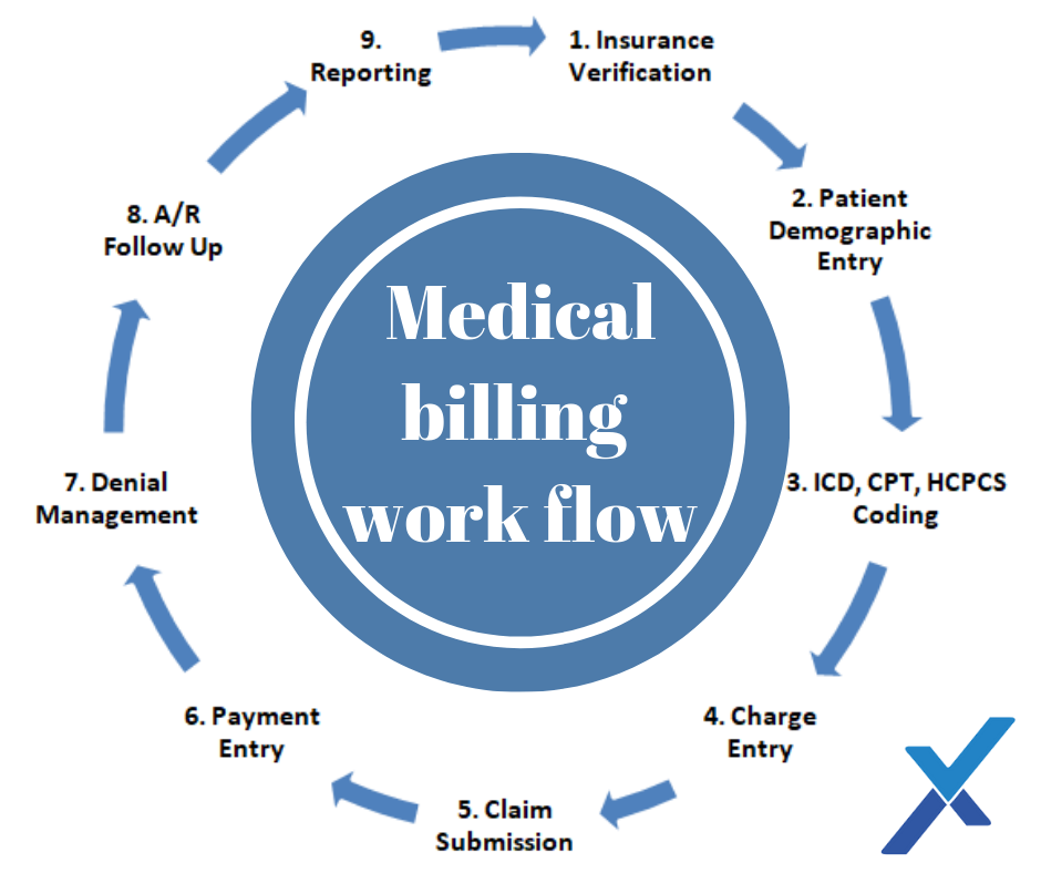 Medical Billing work flow billing medical