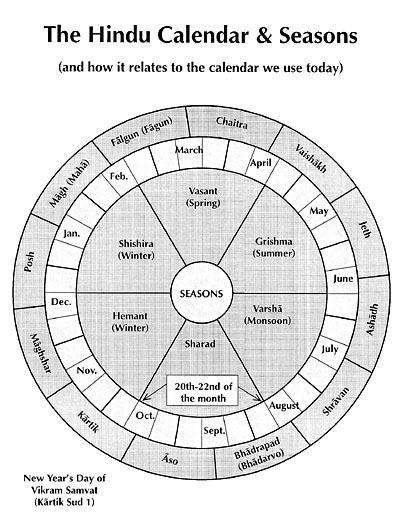 Solar Calendar Google Search Calendar Google Calendar Hindu