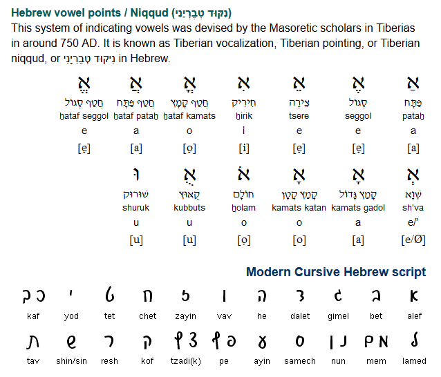 Hebrew vowel points / Niqqud and Modern Cursive Hebrew script