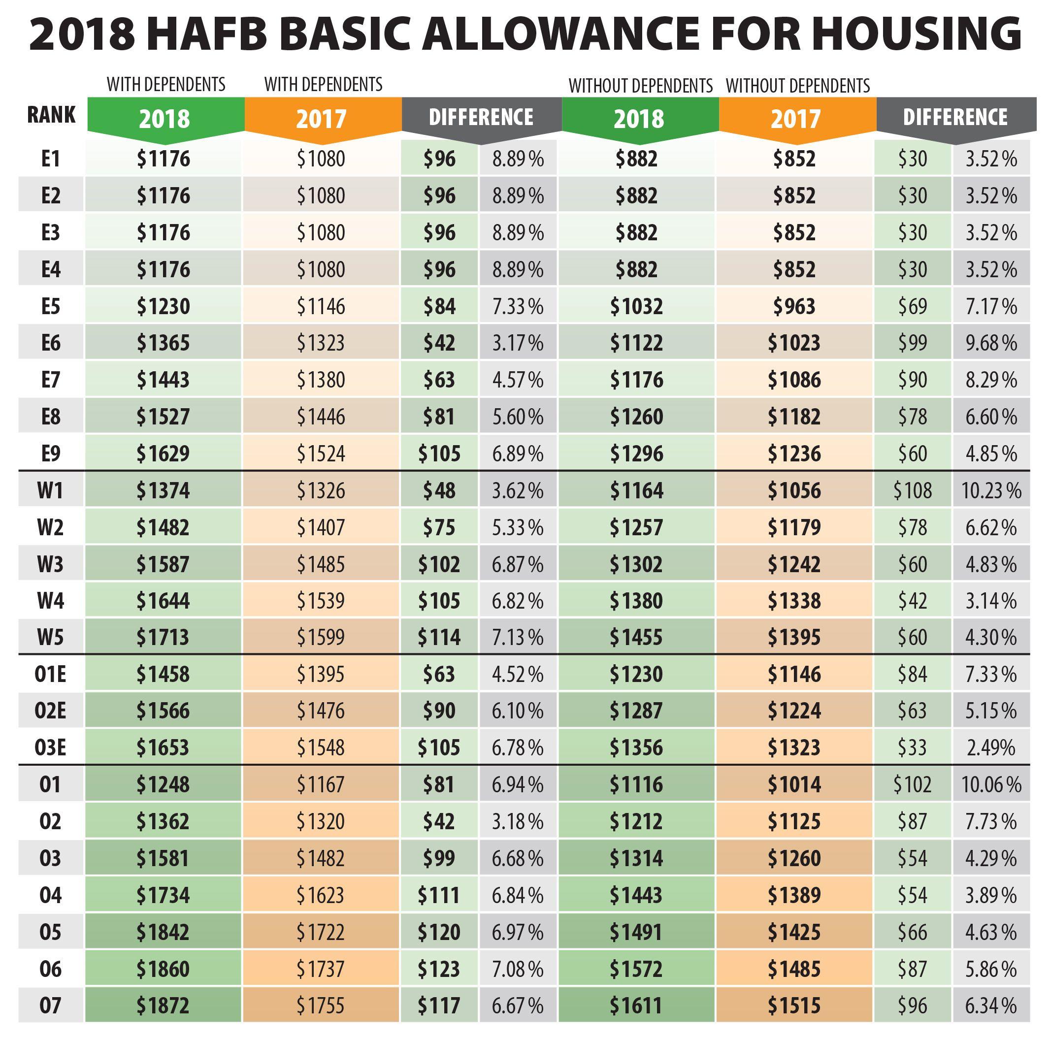 2017 Army Bah Pay Chart di 2020