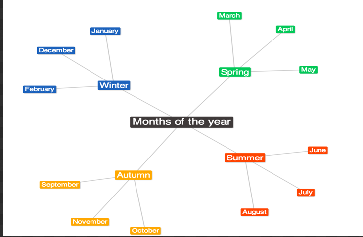 the best mind mapping tools and apps for teachers and students educational technology and mobile - Online Free Mind Map