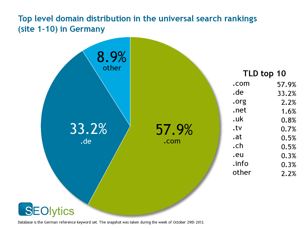 Tld Ch top level domain tld distribution in the universal search rankings