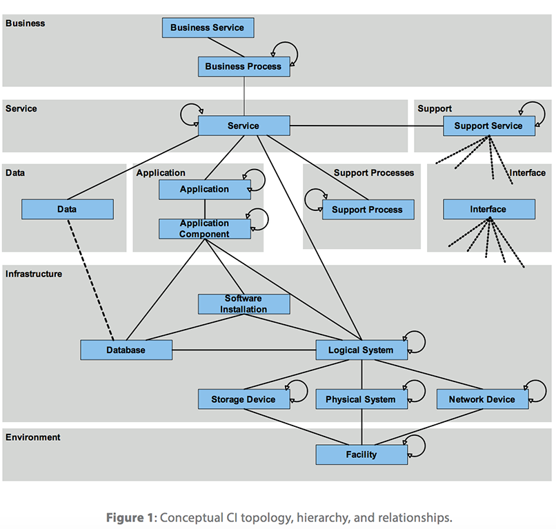 conceptual CI technology, hierarchy & relationships   IT