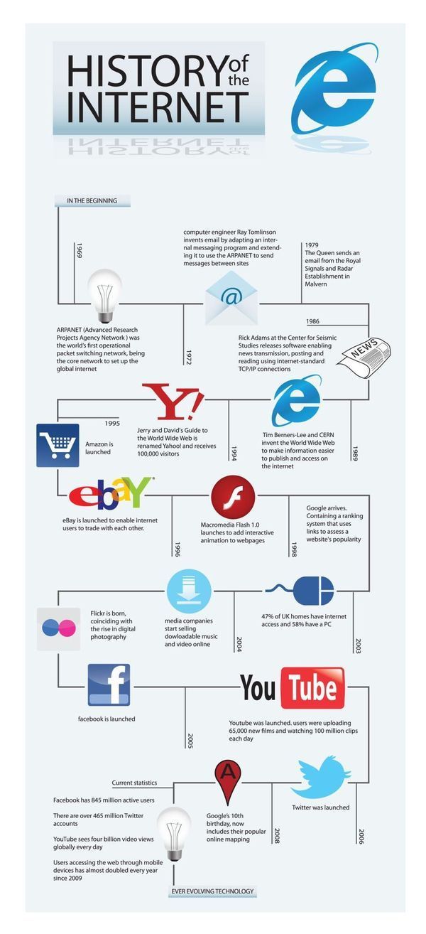 145eb83be Internet History Infographic by Sharn