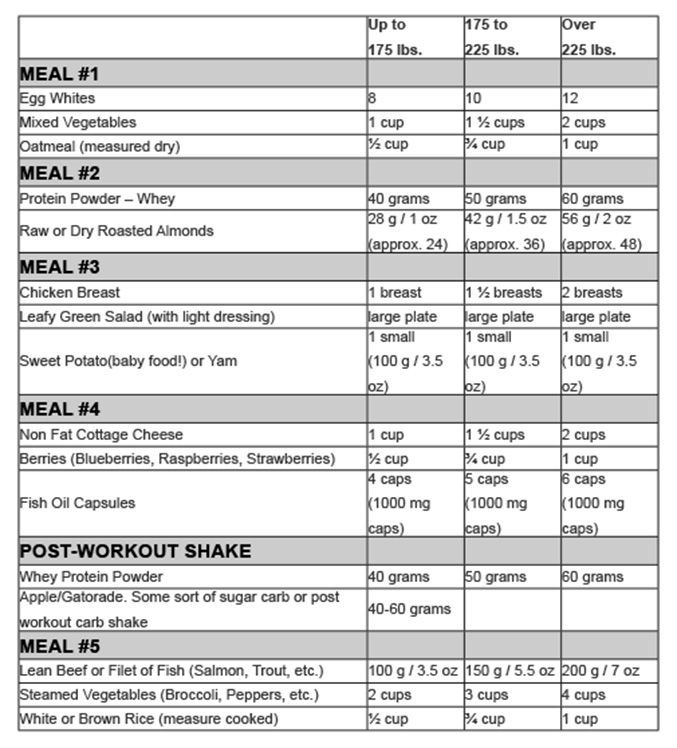 Summer Shred Diet An easy to follow, daily meal plan by Jake - meal plans