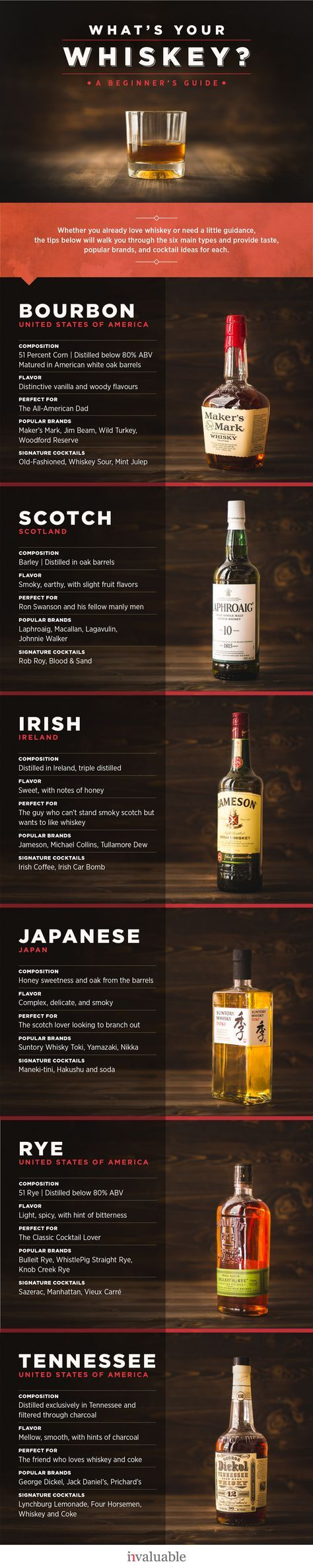Photo of The Beginner's Guide to Types of Whiskey