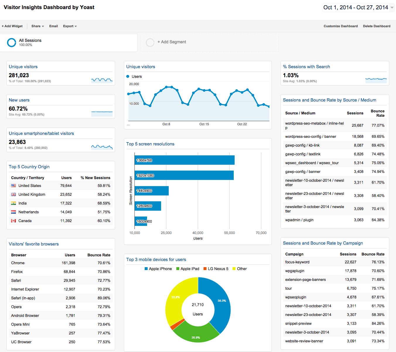 Insights Google Search Dashboards Pinterest Dashboard Examples - Google analytics dashboard templates