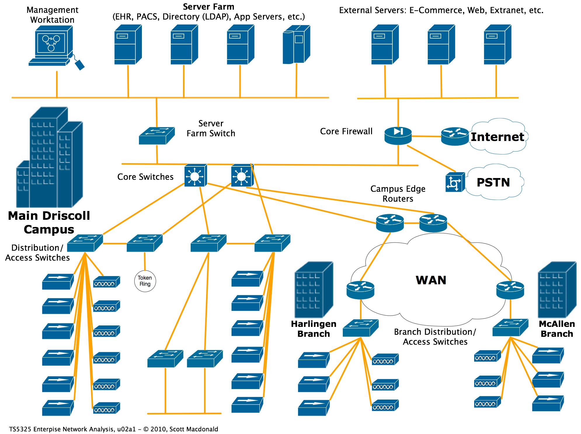 network diagram networking in 2019 computer network network core switch network diagram [ 1990 x 1487 Pixel ]