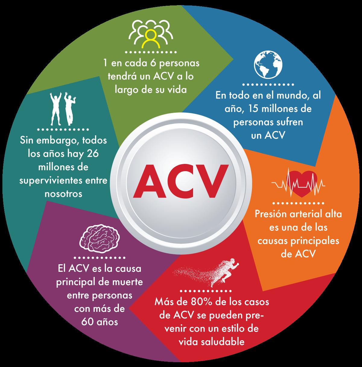 Hechos Y Cifras Sobre El Acv Ciencias De La Salud Consejos Para Redes Sociales Accidente Cerebrovascular