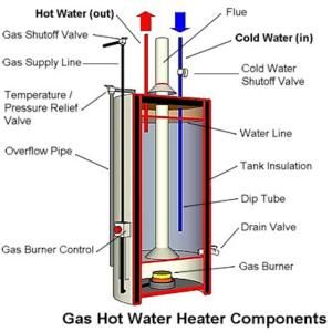 How Is A Tank Type Gas Water Heater Designed Gas Water Heater Water Heater Maintenance Hot Water Heater
