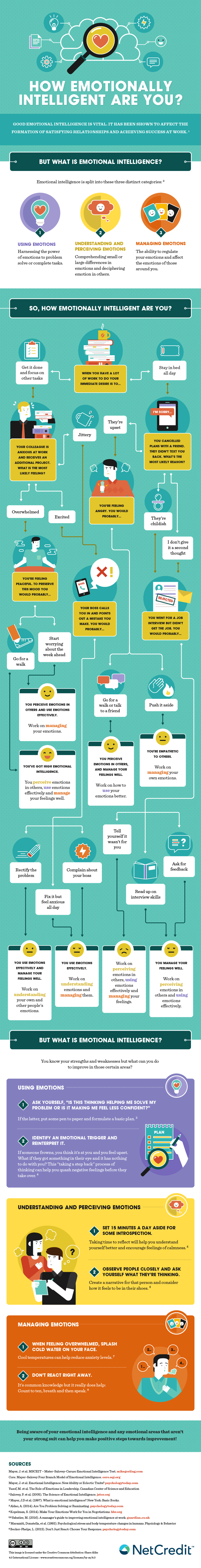 How To Improve Emotional Intelligence Infographic Emotional Intelligence Emotions Managing Emotions