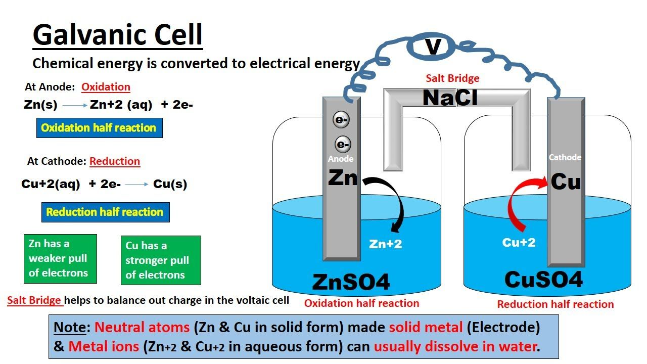 Galvanic Cell Or Voltaic Cell Electrochemistry In 2020 Galvanic Cell Electrochemistry Reduction Potential