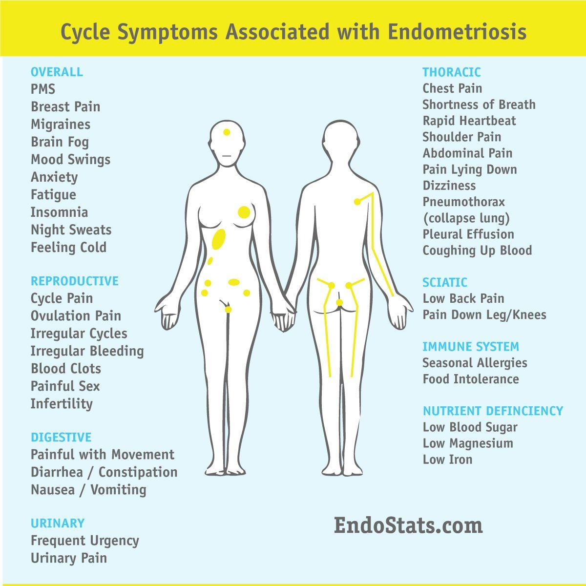 Endometriosis Symptoms | EndoStats | Endometriosis symptoms