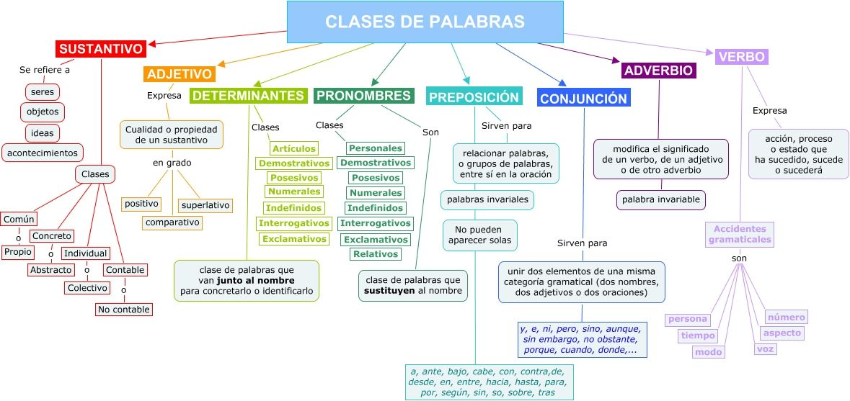 Diario De Clase Aepa Seseña Marzo 2015 Learning Spanish Spanish Grammar Teaching Spanish