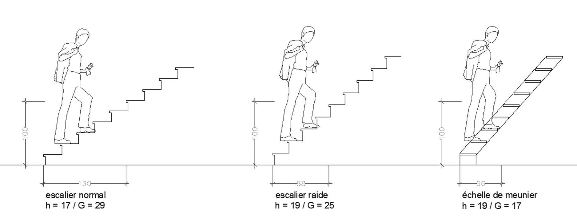 Escalier Mezzanine Plan Recherche Google Hauteur Marche