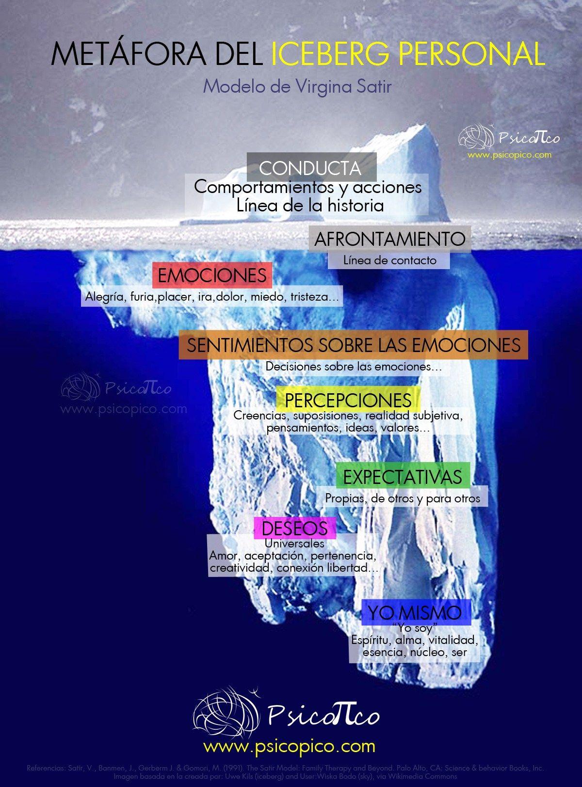 Gráfico de la métafora del Iceberg personal, el modelo de Virginia ...