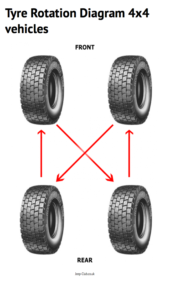 tyre rotation diagram for 4x4 and rear wheel drive