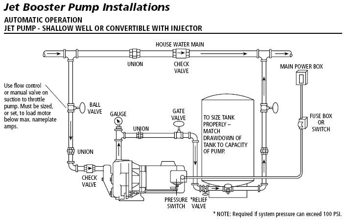 Booster Pump Installation Google Search Jet Pump Pumps