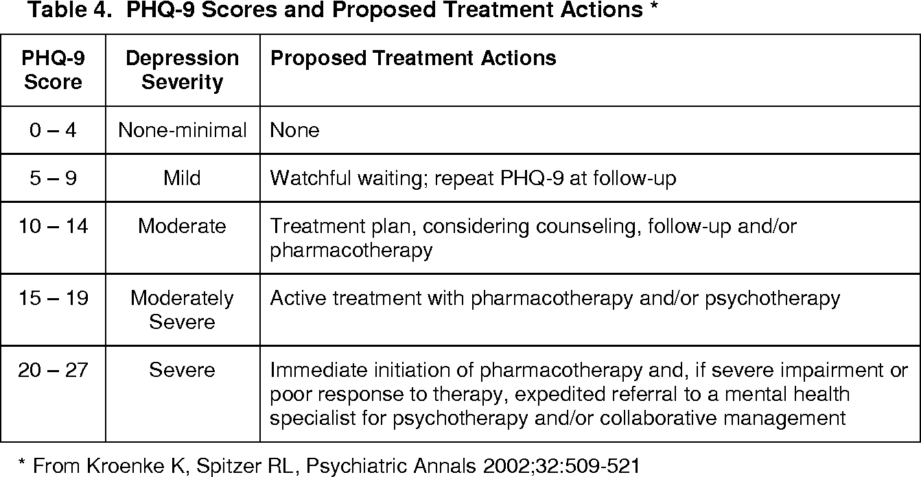 Patient Health Questionnaire 9 Is An Excellent Free Psychological Screening Instrument For Depression Bmed Report