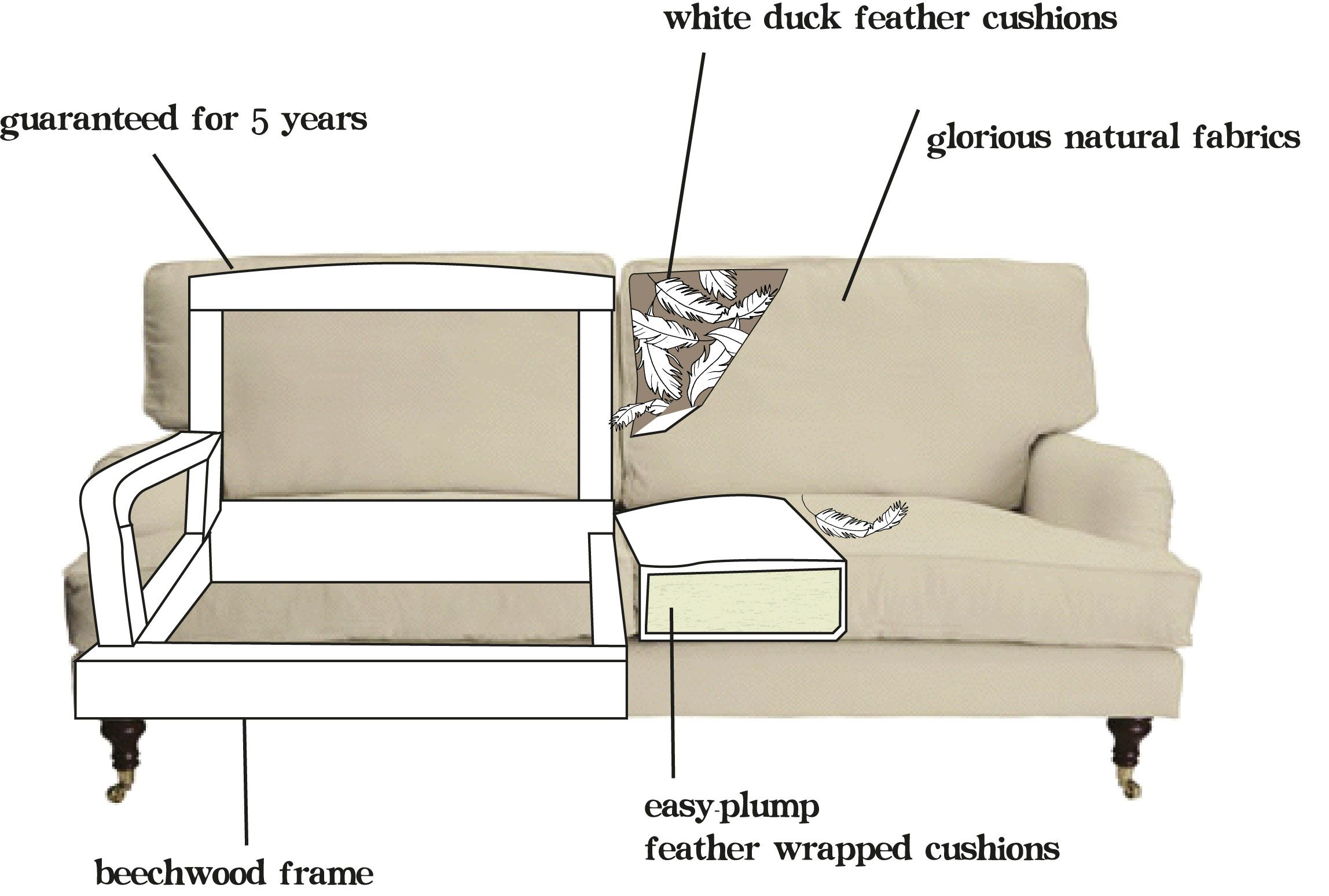 The Ins And Outs Of Our Comfy Sofas That Bluebell Has Good Genes Cushions On Sofa Corner Sofa Fabric Sofa Com