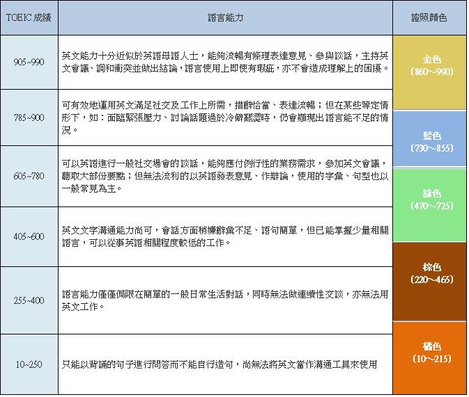 TOEIC多益英語測驗 - 台灣區官方網站