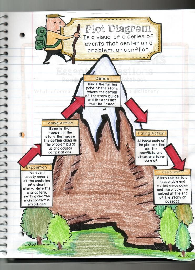 Interactive reading comprehension notebook journal part 2 the coolest plot diagram ever plot elements interactive reading comprehension inotebook check out this amazing resource ccuart Image collections