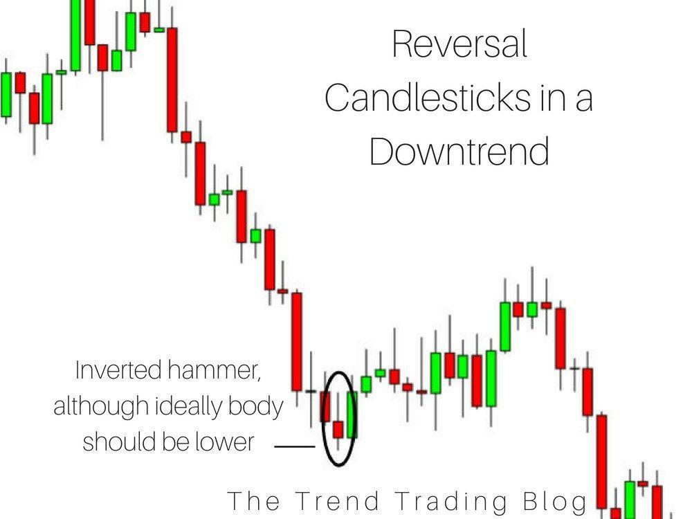 Candlestick Chart Patterns Trend Trading Candlestick Chart