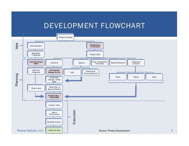 Real Estate Development Financial Feasibility Real Estate Development Development Property Development