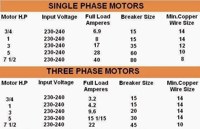 Comparison Between 1 Phase And 3 Motors Motor Hp Input Voltage F L Amps Breaker Size Min Copper Wire Electrical Engineering World