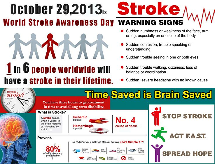 Mediconnect Awareness Mission World Stroke Day 29 October World Stroke Day Awareness Day