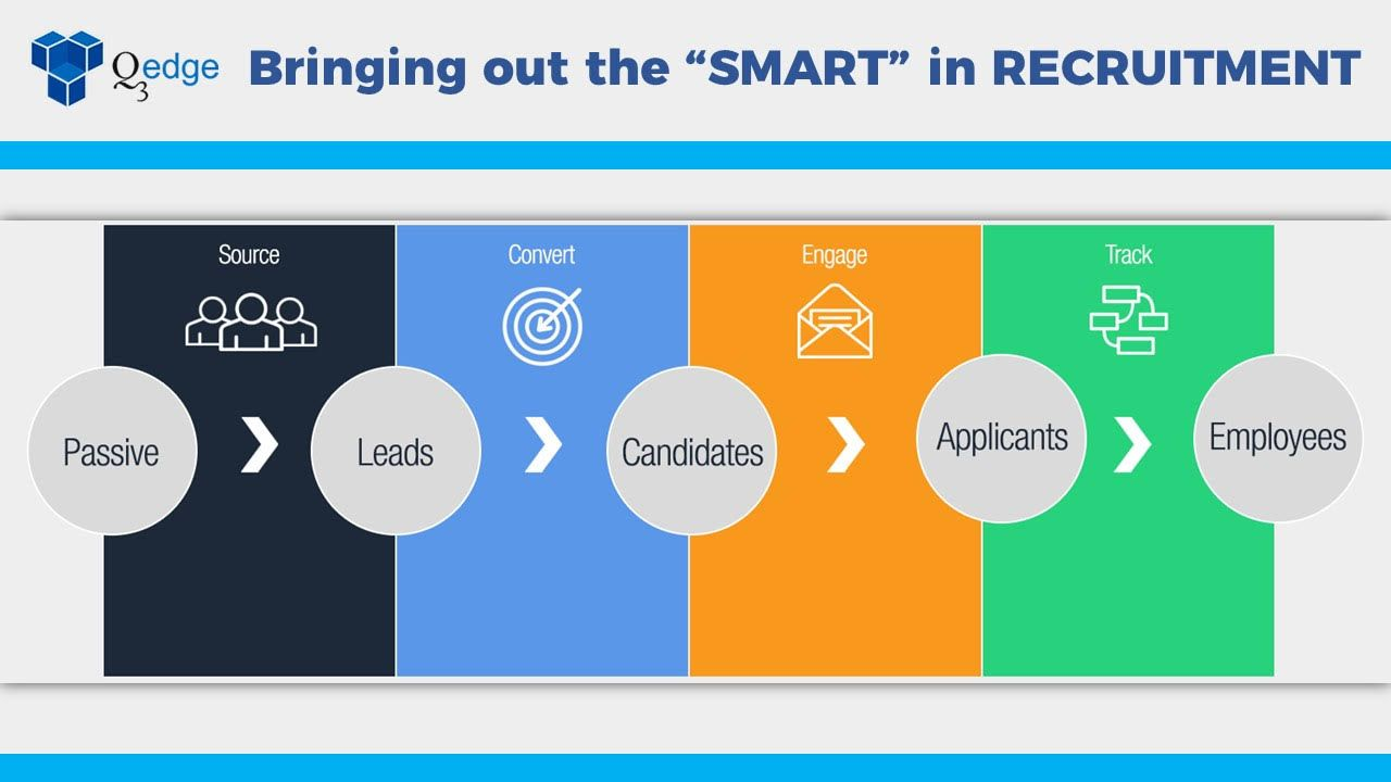 Bringing Out The Smart In Recruitment Business Process Management Business Process Consulting Business