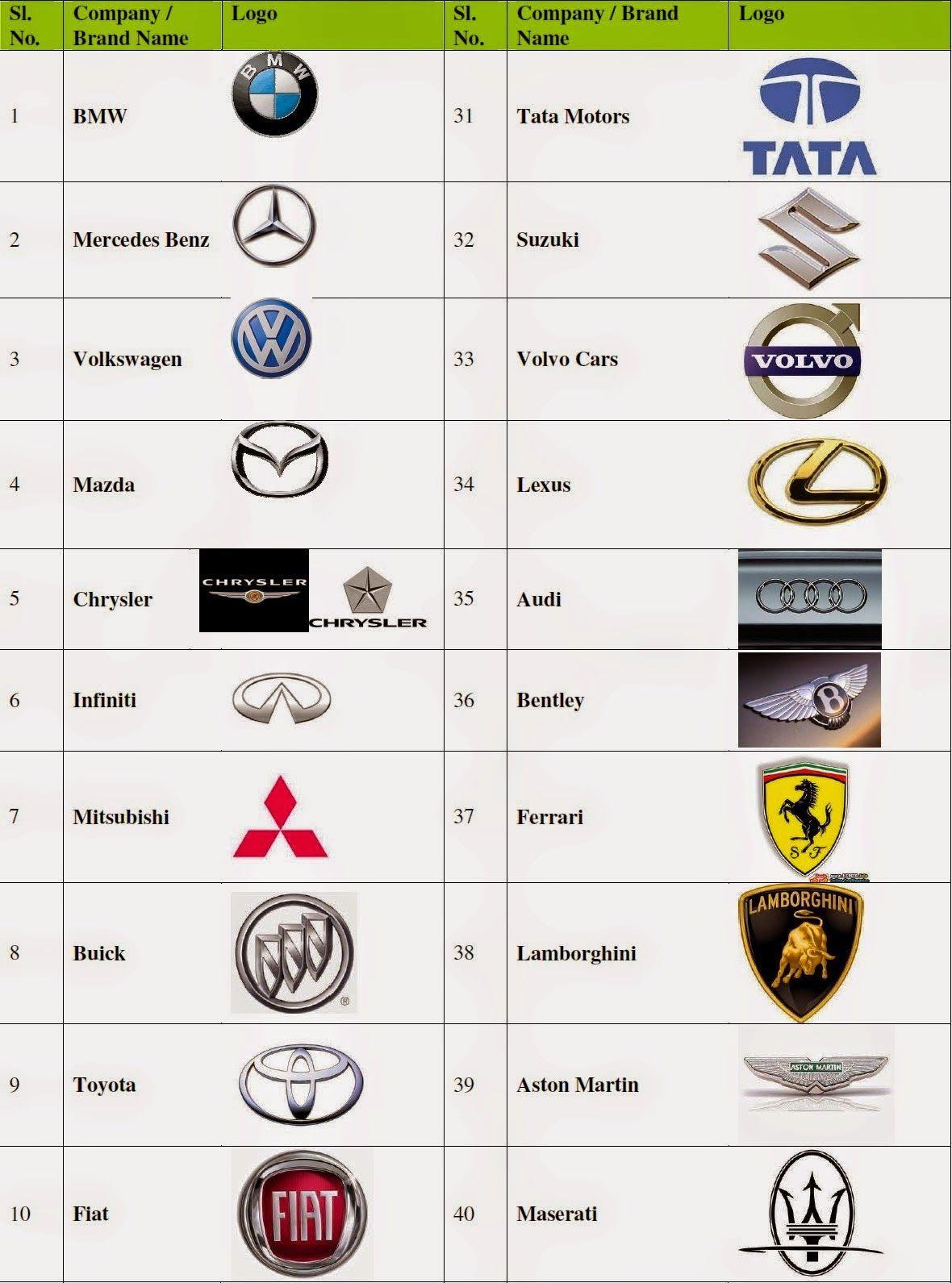 Car Brand Logo Recherche Google Car Brands Logos Car Brands Expensive Car Logos