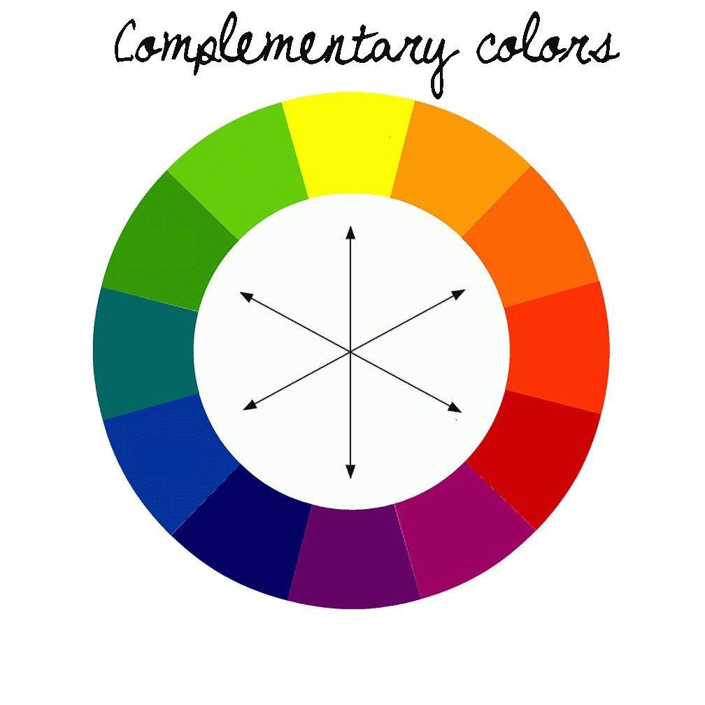 Complementaire kleuren zijn de kleuren die tegenover elkaar liggen in de zogenaamde 'kleurencirkel'. Dit is voor geel bijvoorb… | Kleuren, Kleurenleer, Kleuren zien