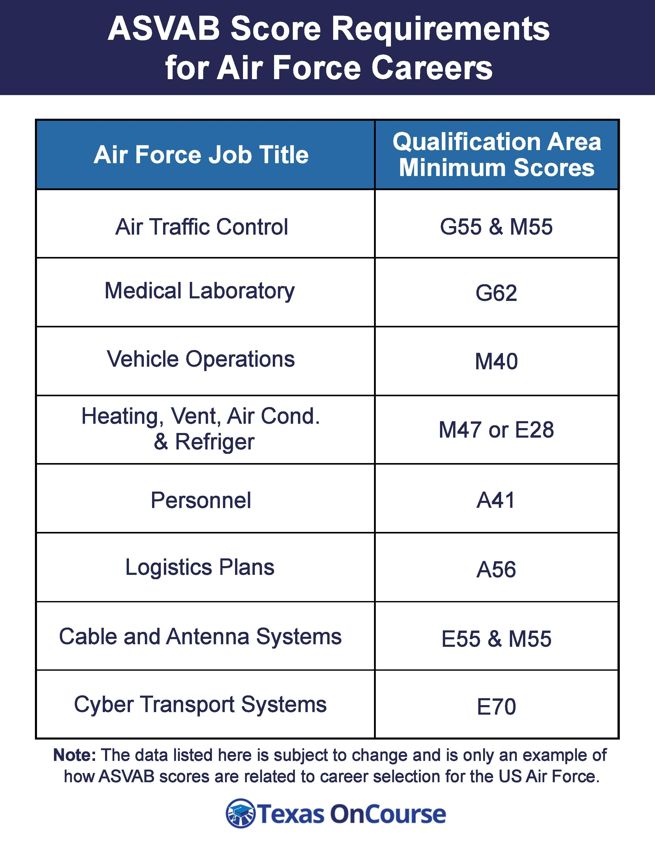 Air Force Career Examples: Explore the infographic below to