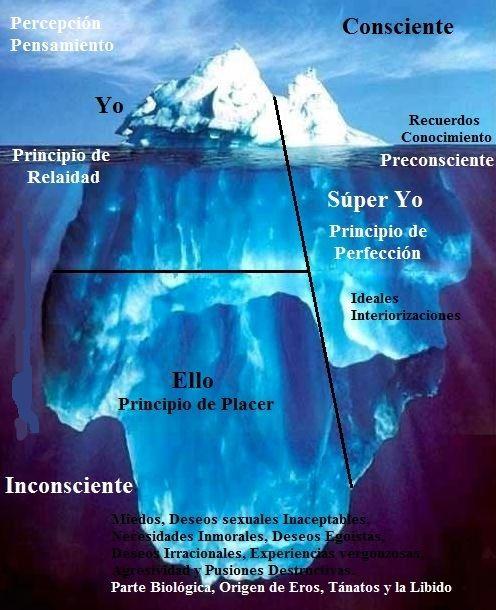 El Universo De Freud El Inconsciente El Yo El Superyó Y Otros Conceptos Básicos Historia De La Psicologia Psicologia Psicologia Infantil