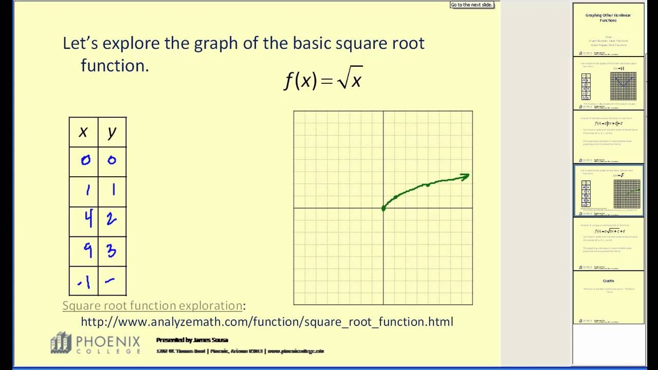 Graphing Nonlinear Functions Sq Rt Abs Value Shows Why The Graphs Are Shaped As They Are Graphing Function Of Roots Algebra