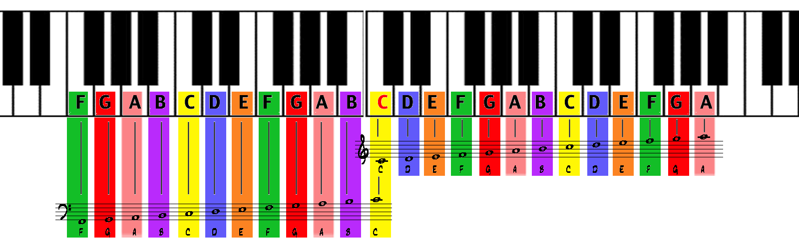 Piano Keyboard Chart  Google Search  Piano