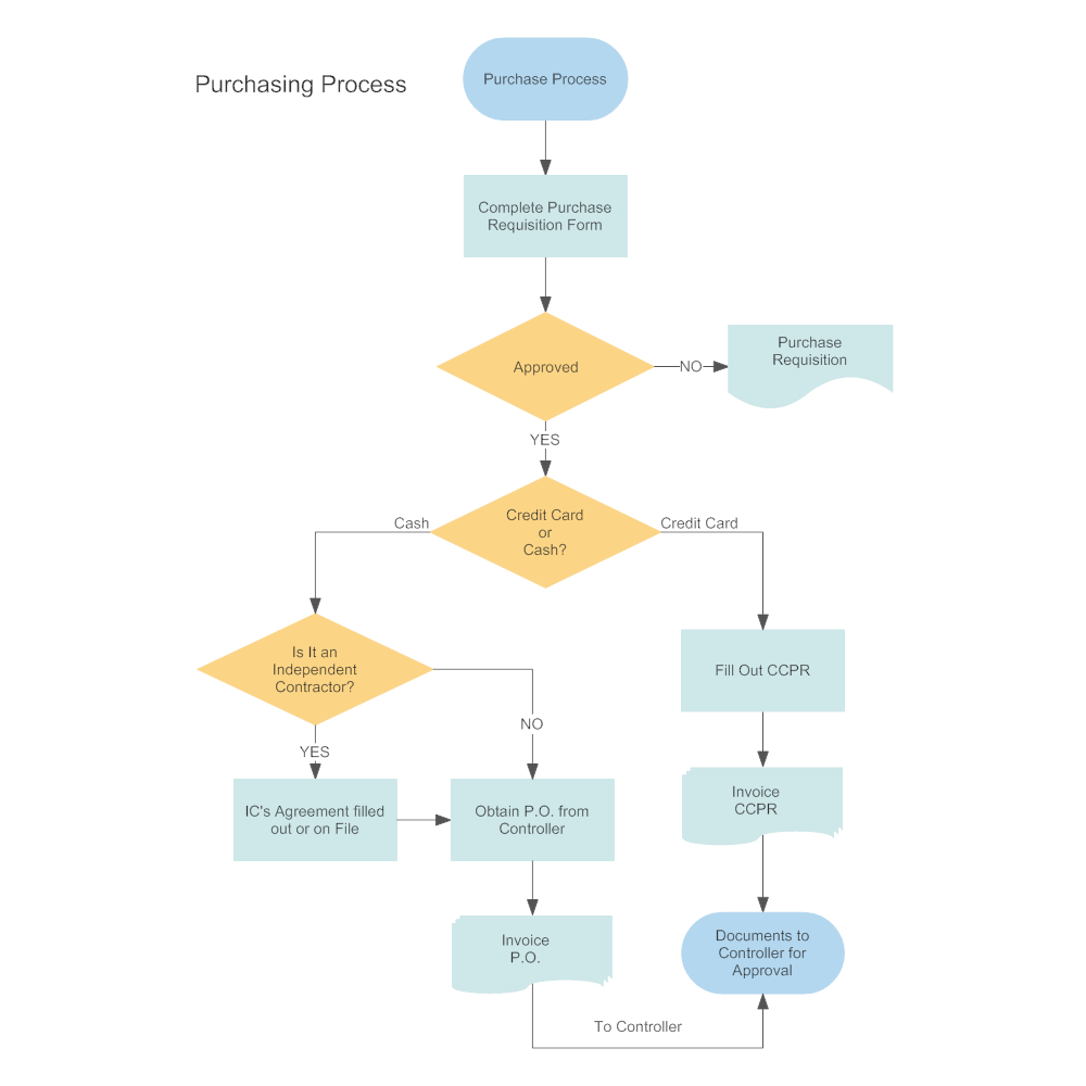 19 Awesome Purchase Order Workflow Diagram Design Ideas Http Bookingritzcarlton Info 19 A Process Flow Chart Template Flow Chart Template Process Flow Chart