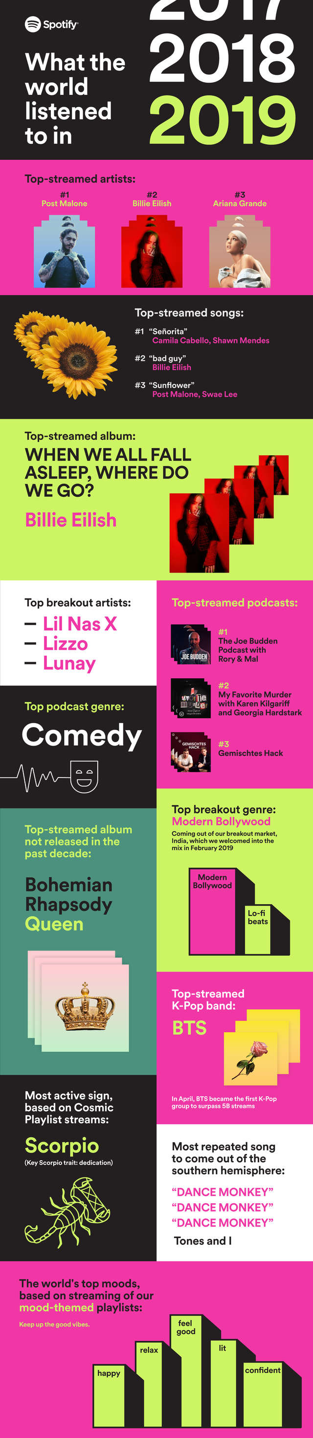 Here S How To See What You Listened To Most On Spotify This Year Spotify Year Songs Spotify
