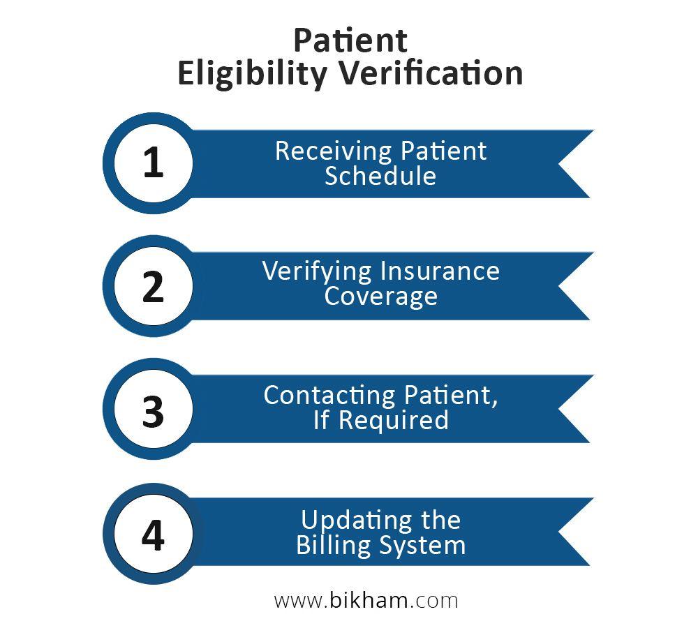 Complete Patienteligibility Verification Physicians Verify